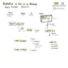 GopherConUK2029 - Robotics in Go is a Breeze